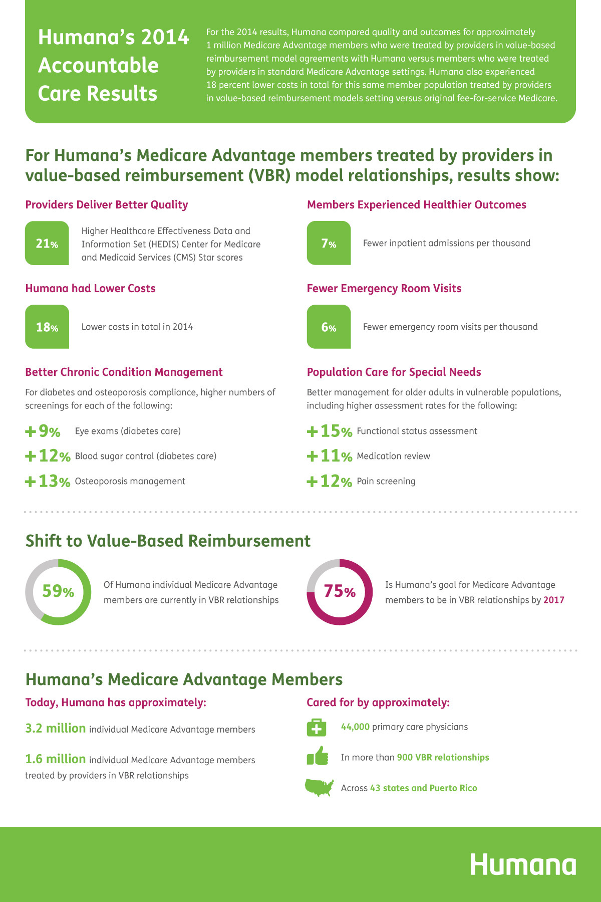 Infographic Value Based Models Impact On Humana S Medicare Members