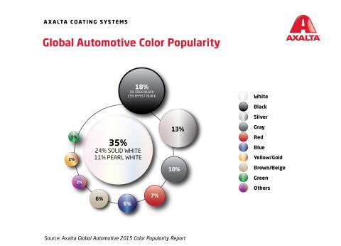 World Automotive Color Popularity 2015 (Graphic: Axalta)