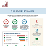 A New Generation of Leaders -- The Hartford's 2015 Millennial Leadership Survey
