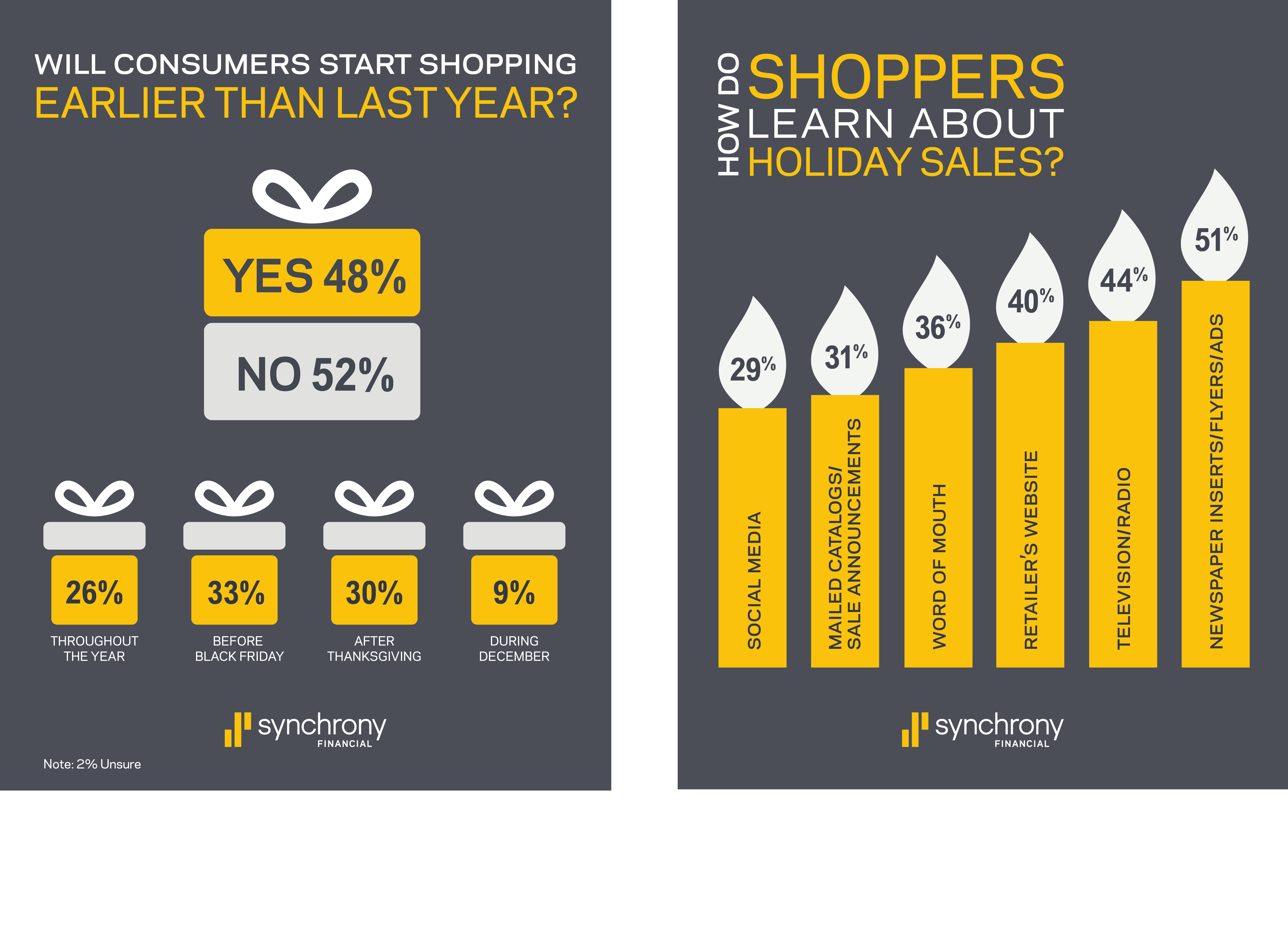 Holiday Retail Sales Driven By Confident Shoppers With More To Spend And More To Buy Synchrony