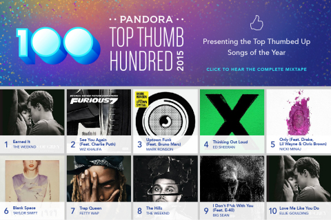 Pandora's Top Thumb Hundred 2015 - the 100 most thumbed up songs of the year. Listen to the full mixtape at http://pdora.co/topthumbhundred. (Graphic: Business Wire)