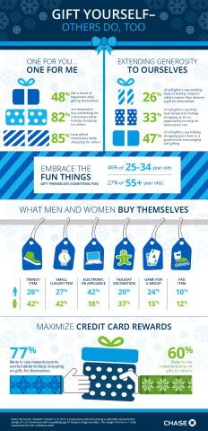 Chase Freedom today announced the results of a new survey that reveals that self-gifting is part of the American holiday shopping spirit and other fun holiday shopping habits. (Graphic: Business Wire)