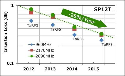 """Insertion Loss Characteristics of SOI Process """"TarfSOI(TM)"""" for RF Switches (Graphic: Business Wire)"""