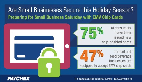 The latest Paychex Small Business Snapshot reveals business and consumer awareness and readiness for EMV technology. (Graphic: Business Wire)