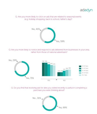 """In stark contrast to the hype around the rise of ad blocking and belief that customers hate ads, Adadyn's research finds consumers actually welcome ads. Especially those that are relevant and useful. To learn more, check out Adadyn's, """"SMB Guide to Digital Advertising for the Holidays"""": http://bit.ly/1PLQXhZ (Graphic: Business Wire)"""