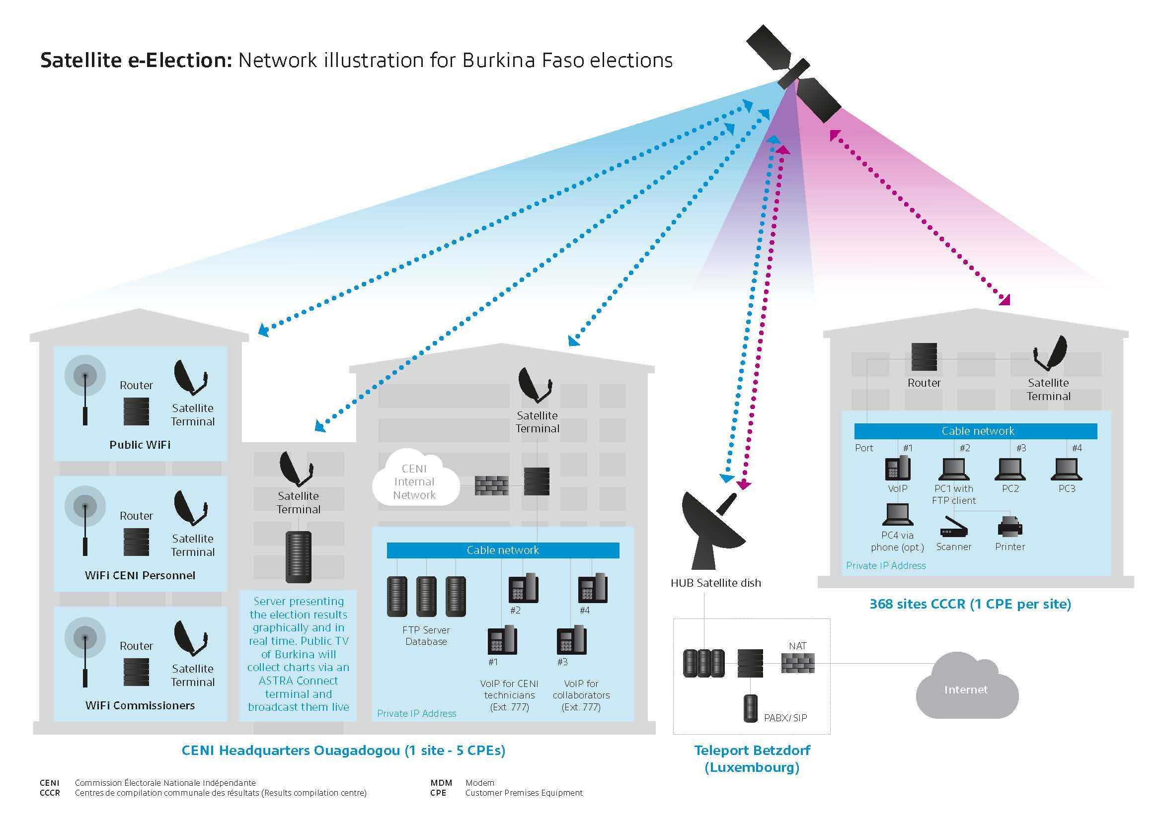 Ses And Ceni Partner To Provide Satellite Network For