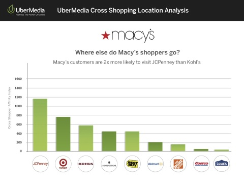 UberMedia's cross shopping affinity analysis revealed that Macy's customers are twice as likely to visit JCPenney than Kohl's. (Graphic: Business Wire)