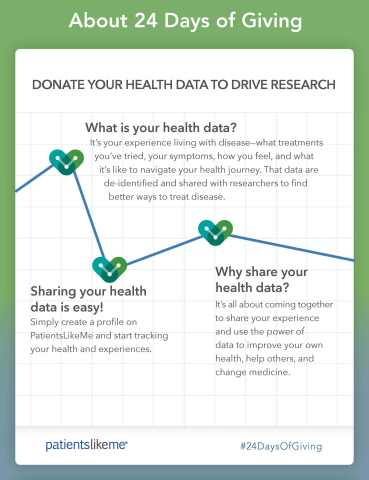 About PatientsLikeMe's 24 Days of Giving (Graphic: Business Wire).