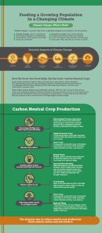 How we grow our food helps tip the scale: carbon neutral crops (Graphic: Business Wire)