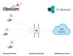 Libelium Waspmote sensor devices send data to the IBM Bluemix Cloud through the Meshlium multi-protocol gateway (Graphic: Business Wire)