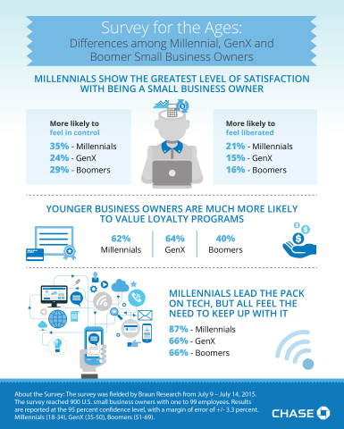 Chase for Business Survey for the Ages: Differences among Millennial, GenX and Boomer small business owners (Graphic: Business Wire)