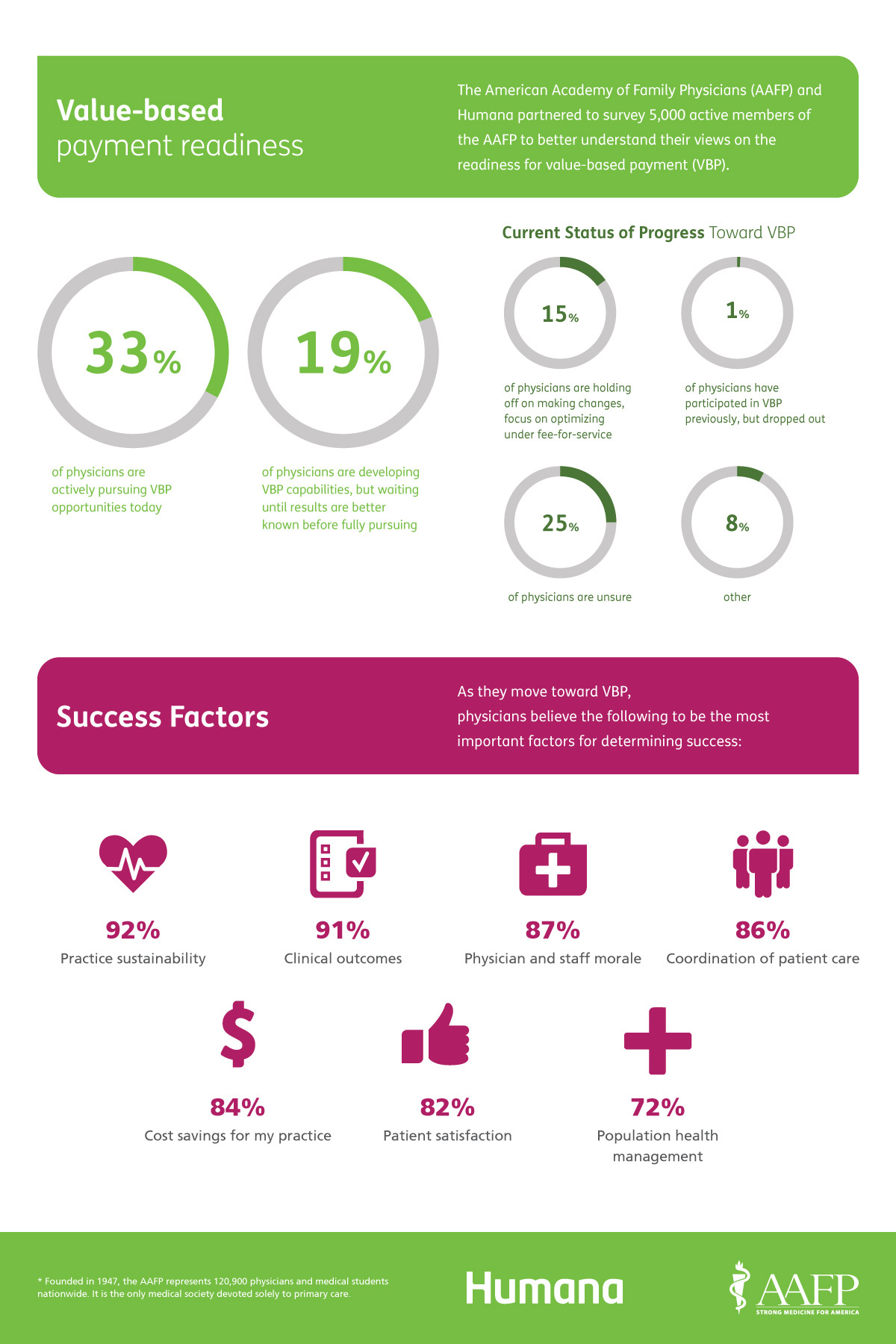 Humana Infographic A