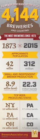U.S. brewery count reaches record levels. (Graphic: Business Wire)