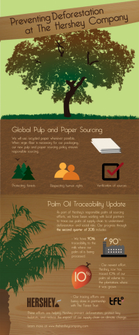 Preventing Deforestation at The Hershey Company. (Graphic: Business Wire)