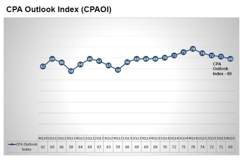 The CPA Outlook Index, a gauge of business executive sentiment on the economy, is a component of the AICPA Economic Outlook Survey (Graphic: Business Wire)