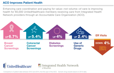 Enhanced care coordination between Integrated Health Network and UnitedHealthcare led to improved health results for 60,000 Wisconsin residents (Source: UnitedHealthcare).