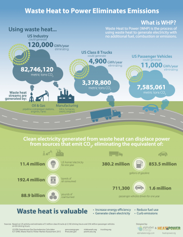 Waste Heat to Power Eliminates Emissions (Graphic: Business Wire)