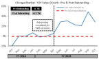 Chicago Market: YOY Sales Growth--Pre & Post Rebranding (Graphic: Business Wire)