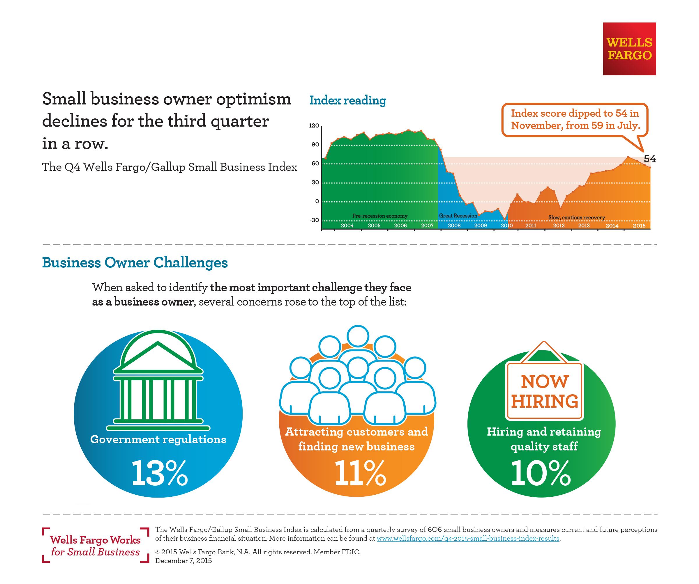 Wells Fargo Survey: 2015 Gains in Small Business Optimism Erased ...