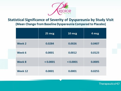 Statistical Significance of Severity of Dyspareunia by Study Visit (Mean Change from Baseline Compared to Placebo)(Graphic: Business Wire)