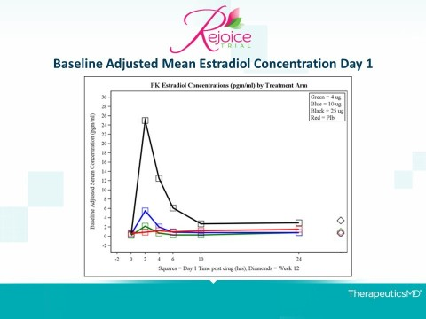 Baseline Adjusted Mean Estradiol Concentration Day 1 (Graphic: Business Wire)