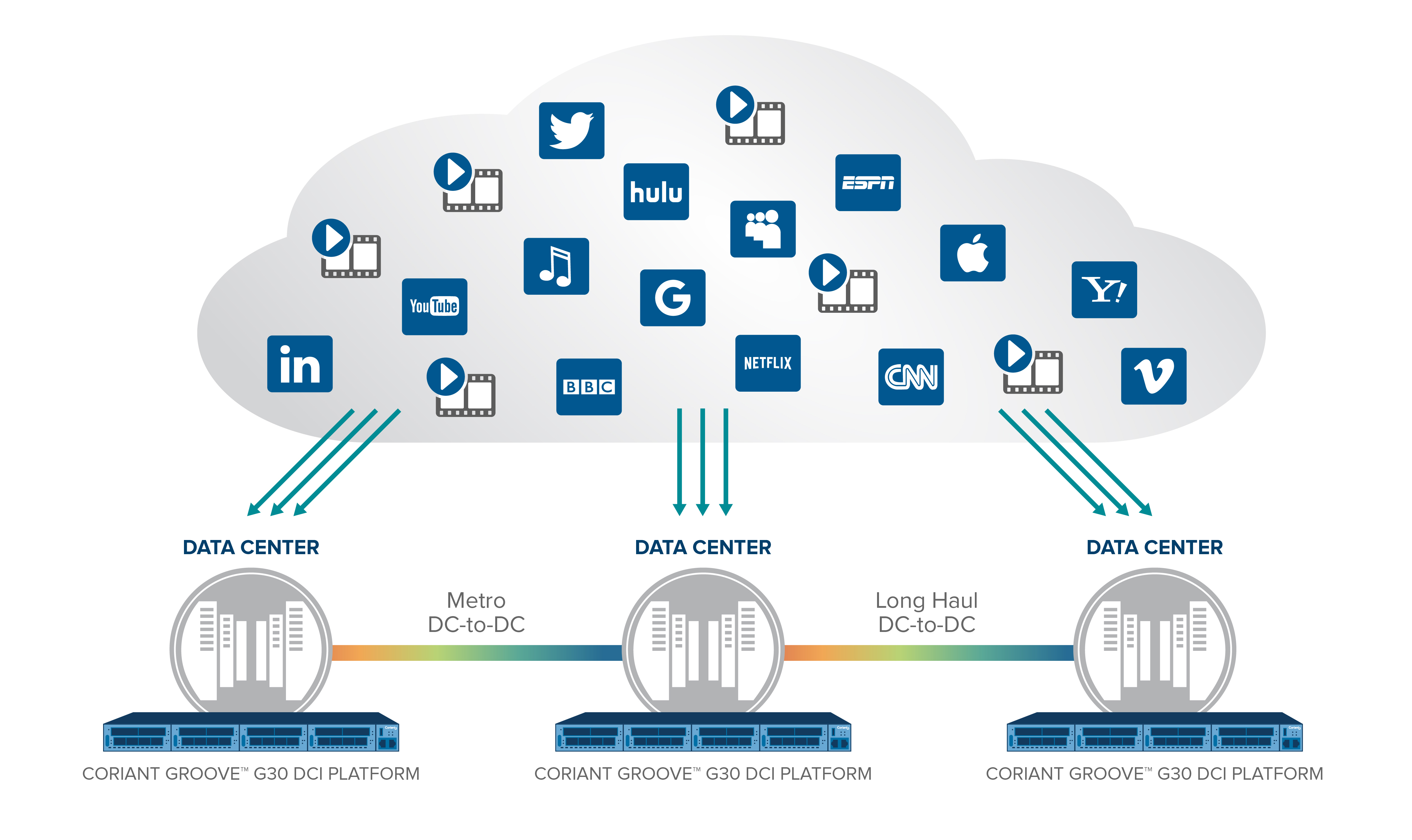 Coriant Sets New Standard in Data Center Interconnect with ... on
