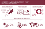 Results from the 2015 MFS Investing Sentiment Study (Graphic: Business Wire)