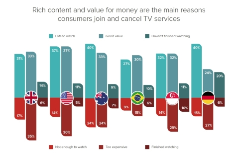 'Rich content and value for money are the main reasons consumers join and cancel TV services', says new Paywizard research. (Graphic: Business Wire)