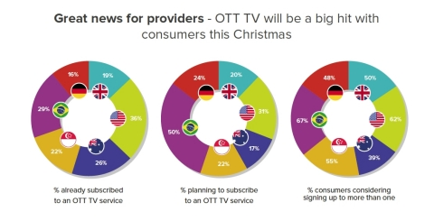 'Great news for providers – OTT TV will be a big hit with consumers this Christmas', says new Paywizard research. (Graphic: Business Wire)
