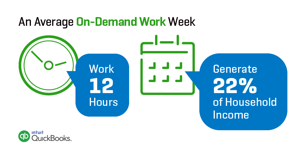 An Average On-Demand Work Week (via Intuit and Emergent Research) (Graphic: Business Wire)