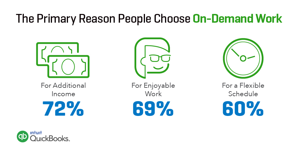 The Primary Reason People Choose On-Demand Work (via Intuit and Emergent Research) (Graphic: Business Wire)