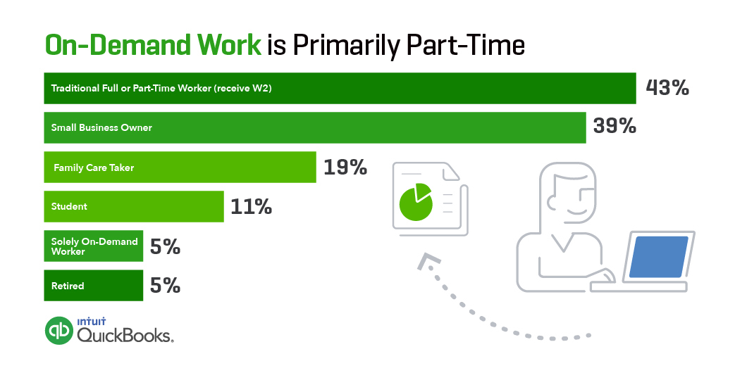 On-Demand Work is Primarily Part-Time (via Intuit and Emergent Research) (Graphic: Business Wire)