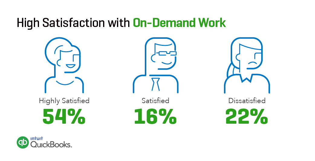 High Satisfaction with On-Demand Work (via Intuit and Emergent Research) (Graphic: Business Wire)