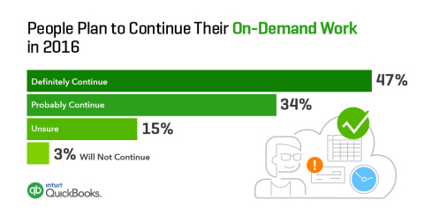 People Plan to Continue Their On-Demand Work in 2016 (via Intuit and Emergent Research) (Graphic: Business Wire)