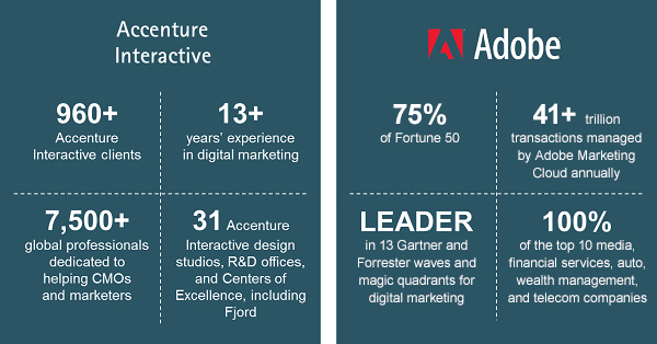 Accenture And Adobe Expand Alliance To Advance Digital Transformation For Life Science Healthcare And Financial Services Organizations Business Wire