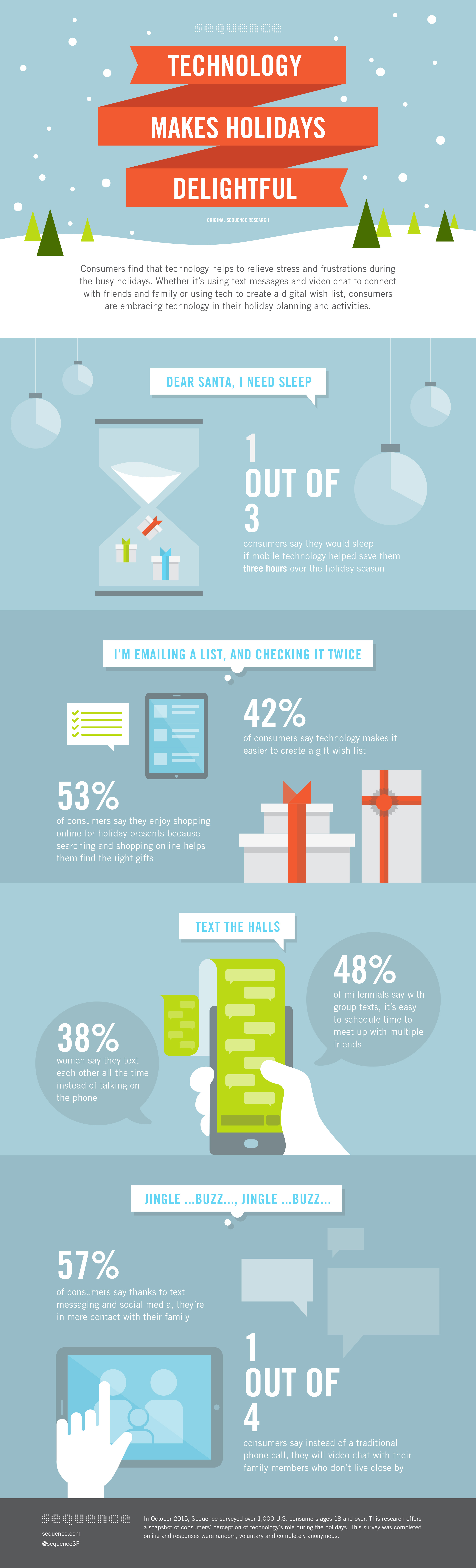 during the holidays 1 in 3 consumers would sleep if mobile tech