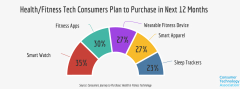 (Graphic: Consumers Journey to Purchase: Health and Fitness)