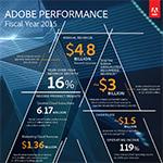 Adobe reports record fourth quarter and fiscal year 2015 revenue.