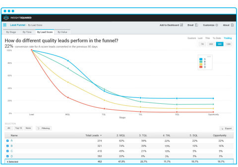 """This new InsightSquared Infer """"Lead Funnel"""" report helps sales leaders better predict their pipeline and expected win rates. It shows how different quality leads perform in the funnel by visualizing stage-by-stage conversion rates for each Infer Score cohort. (Graphic: Business Wire)"""