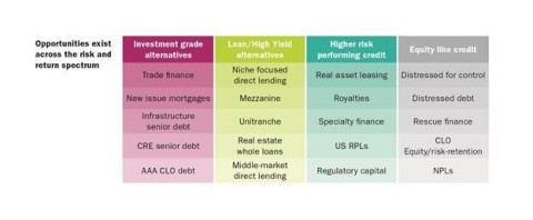The breadth of opportunities available within illiquid credit (Graphic: Business Wire)