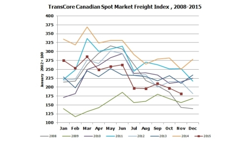 TransCore Canadian Spot Market Freight Index (Graphic: Business Wire)