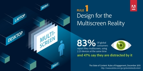 State of Content: Rules of Engagement for 2016. Rule 1 - Design for the Multiscreen Reality (Graphic: Business Wire)