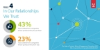 State of Content: Rules of Engagement for 2016. Rule 4 - In Our Relationships We Trust (Graphic: Business Wire)
