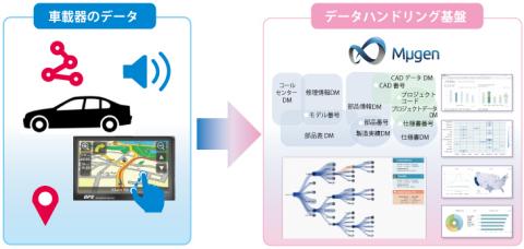 車載器データの活用イメージ (画像:ビジネスワイヤ)