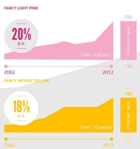 augmentation de prix des diamants de couleur (Graphic: Business Wire)