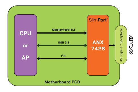 ANX7428 supports DisplayPort™ Alt Mode, USB data, and USB Power Delivery. (Graphic: Business Wire)