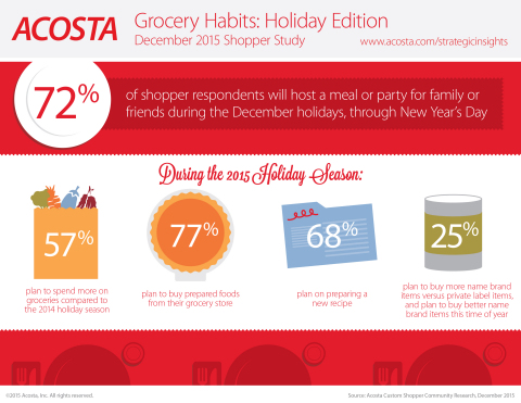 Infographic of Acosta December 2015 Shopper Study. (Graphic: Business Wire)