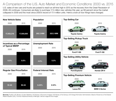 U.S. new auto sales are expected to reach a 17.5 million units in 2015, a record year over the industry's previous peak in 2000. This is a look at then and now. (Graphic: Business Wire)