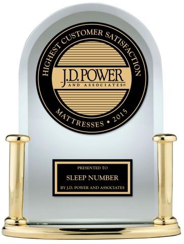 Sleep Number ranks highest in customer satisfaction in J.D. Power mattress report. (Photo: Business Wire)