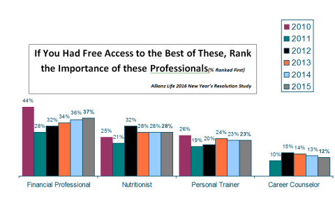 Those surveyed about their New Year's resolutions were more open to getting help with their financial decisions despite the fact that their top focus is wellness. (Graphic: Business Wire)